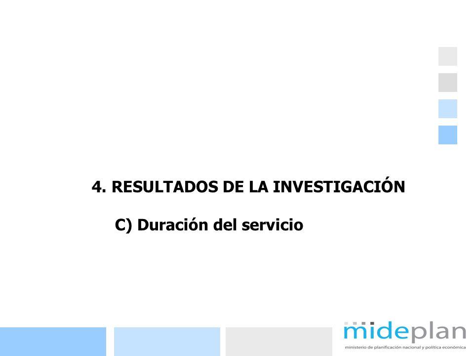 28 4. RESULTADOS DE LA INVESTIGACIÓN C) Duración del servicio