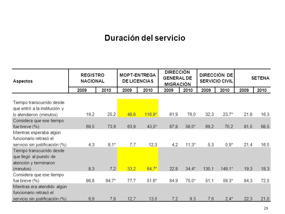 29 Duración del servicio Aspectos REGISTRO NACIONAL MOPT-ENTREGA DE LICENCIAS DIRECCIÓN GENERAL DE MIGRACIÓN DIRECCIÓN DE SERVICIO CIVIL SETENA 200920
