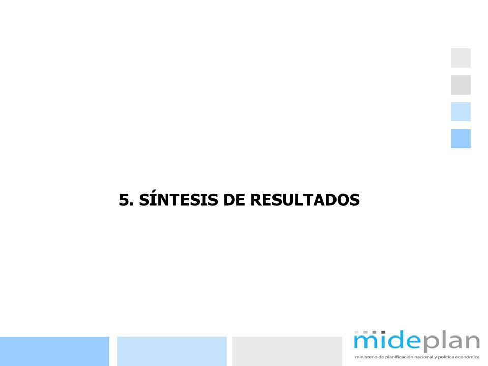 32 5. SÍNTESIS DE RESULTADOS