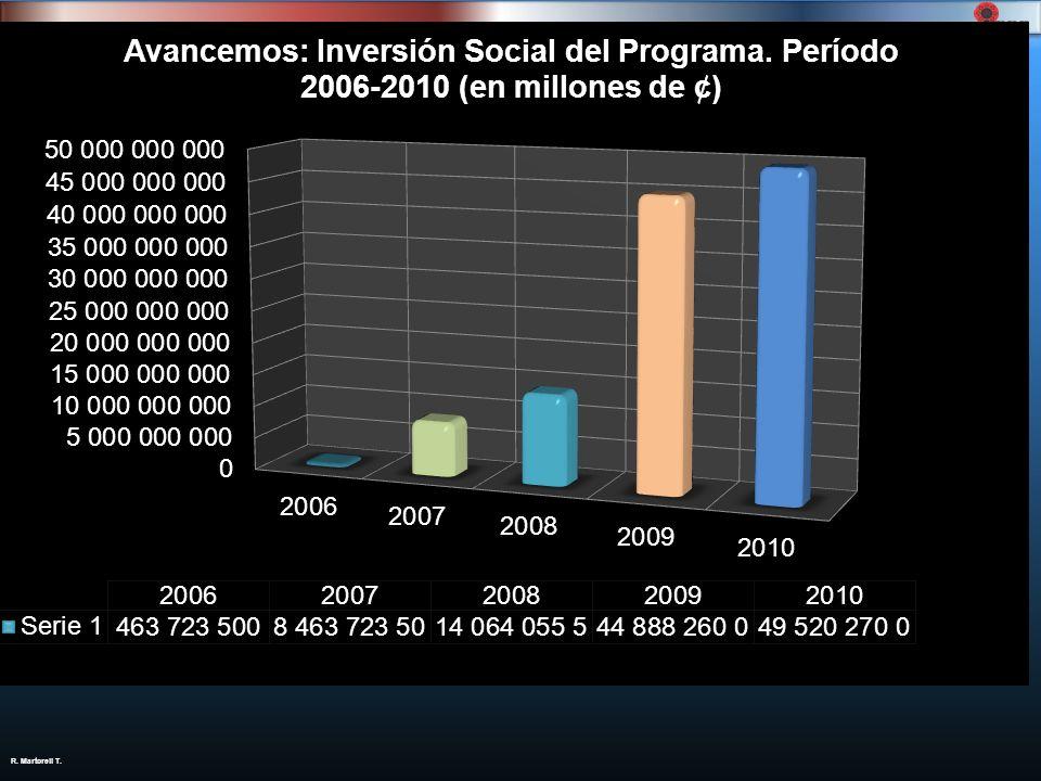 R. Martorell T.AñoEstudiantesAtendidos Inversión total ( ¢ ) 2006 8.137463.723.500 2007 52.7538.463.723.500 2008 56.12514.064.055.500 2009 165.74944.8