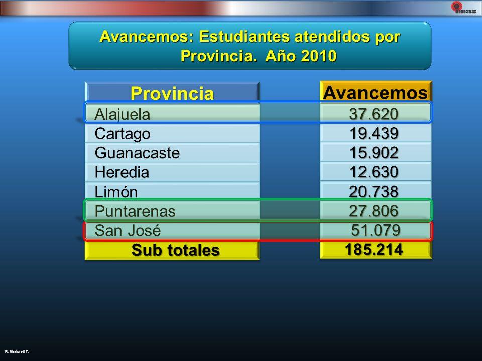 R. Martorell T. Avancemos: Estudiantes atendidos por Provincia. Año 2010
