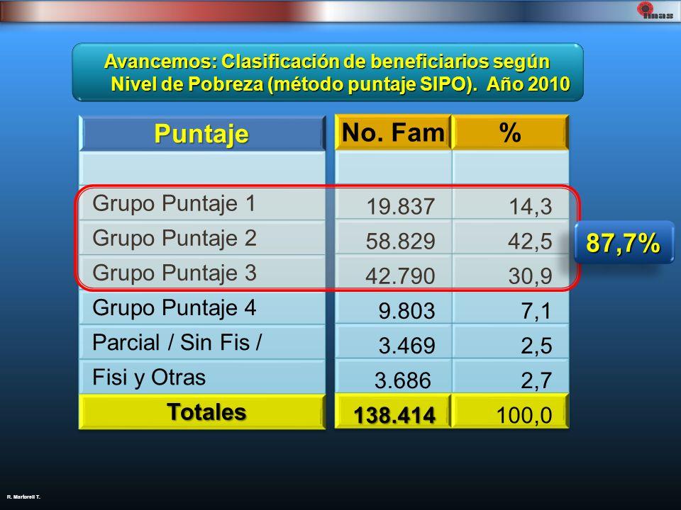 R. Martorell T. Avancemos: Clasificación de beneficiarios según Nivel de Pobreza (método puntaje SIPO). Año 2010