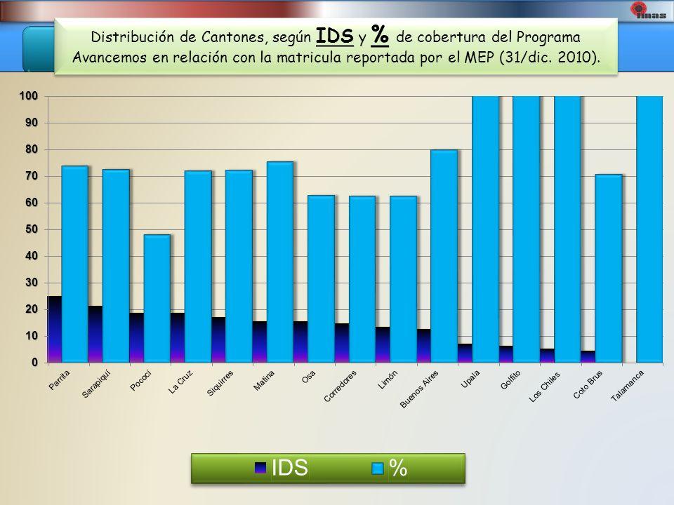 R. Martorell T. Distribución de Cantones, según IDS y % de cobertura del Programa Avancemos en relación con la matricula reportada por el MEP (31/dic.