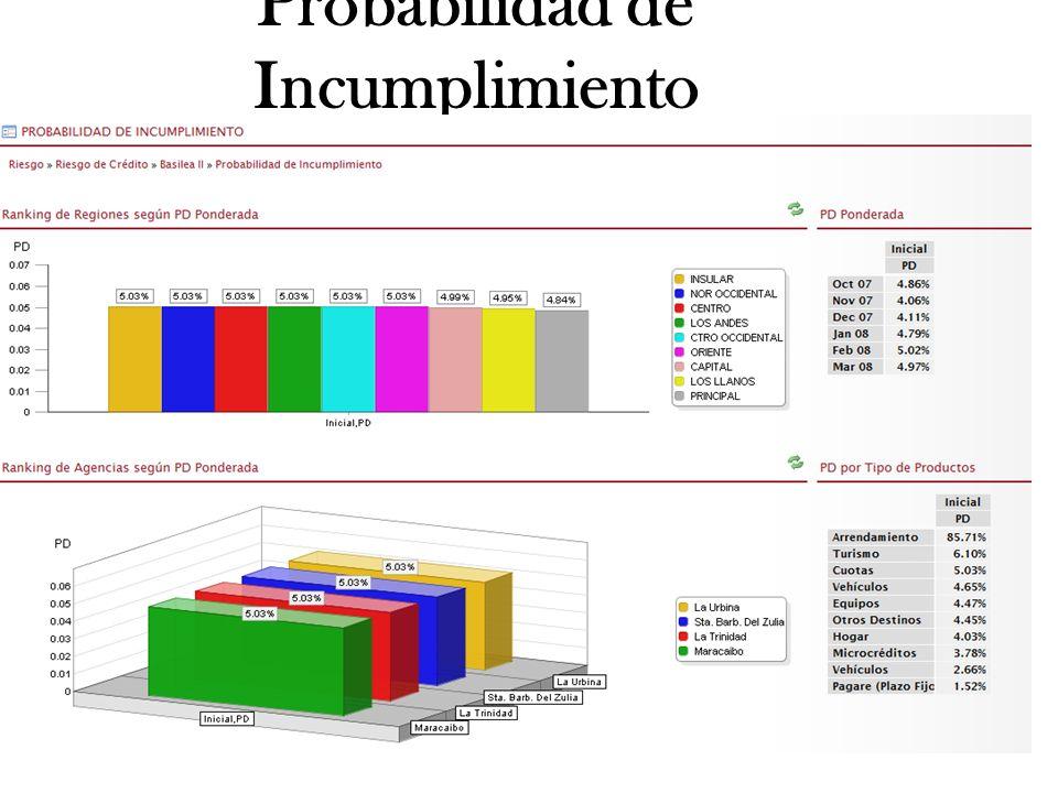 Probabilidad de Incumplimiento www.smartsoftint.com28Tuesday, January 28, 2014