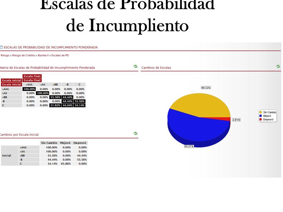 Escalas de Probabilidad de Incumpliento www.smartsoftint.com29Tuesday, January 28, 2014