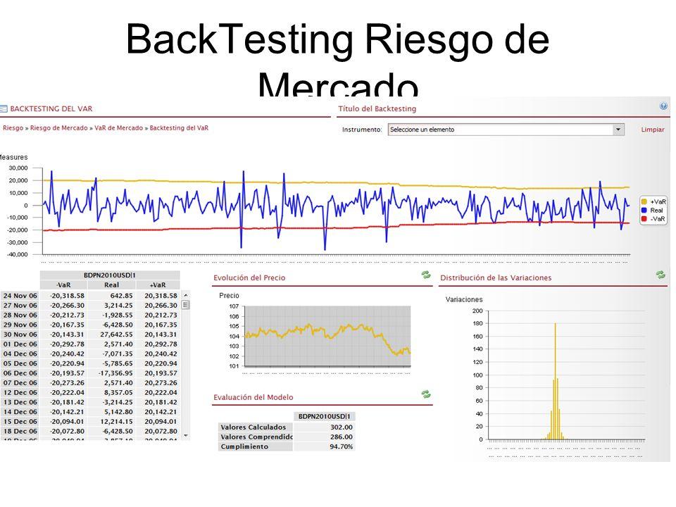 BackTesting Riesgo de Mercado www.smartsoftint.com30Tuesday, January 28, 2014