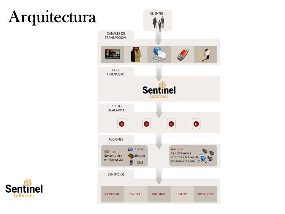 Tuesday, January 28, 2014www.smartsoftint.com7 Arquitectura