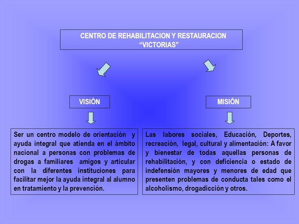 CENTRO DE REHABILITACION Y RESTAURACION VICTORIAS VISIÓN MISIÓN Ser un centro modelo de orientación y ayuda integral que atienda en el ámbito nacional