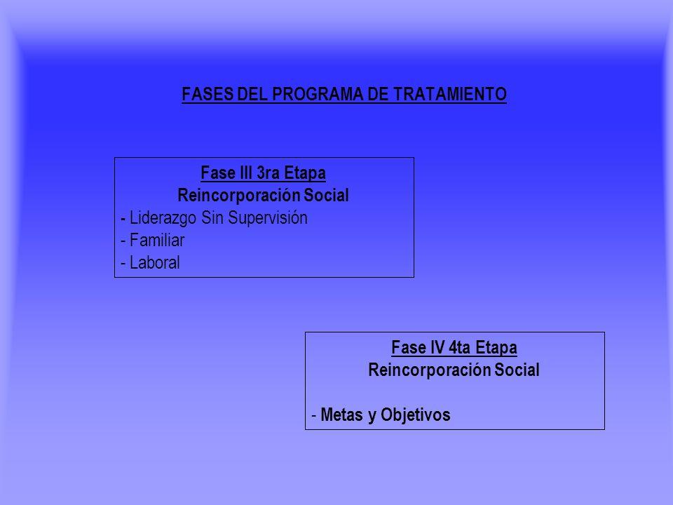 FASES DEL PROGRAMA DE TRATAMIENTO Fase III 3ra Etapa Reincorporación Social - Liderazgo Sin Supervisión - Familiar - Laboral Fase IV 4ta Etapa Reincor