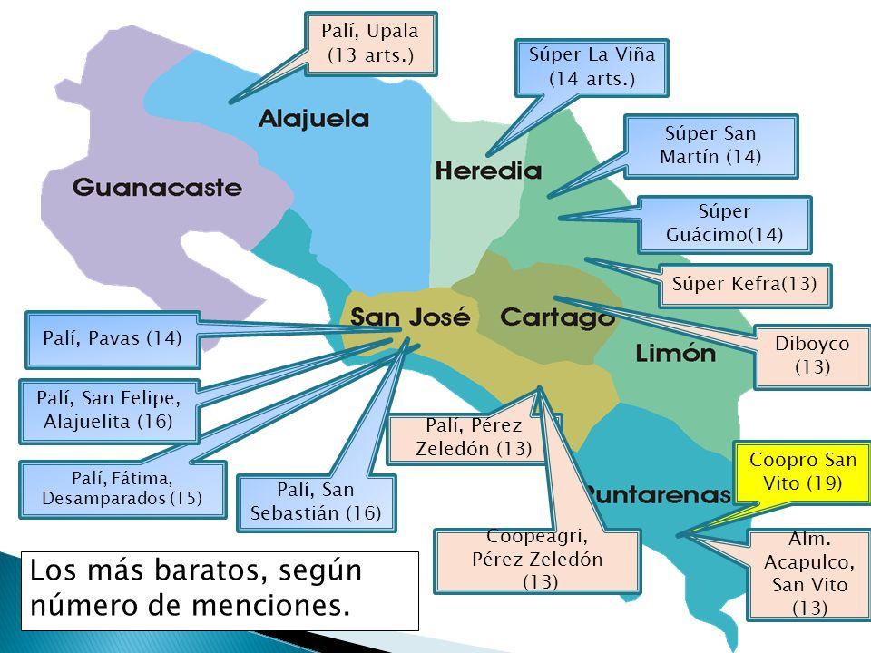 Súper San Martín (14) Súper La Viña (14 arts. ) Palí, Pavas (14) Los más baratos, según número de menciones. Palí, Fátima, Desamparados (15) Palí, San