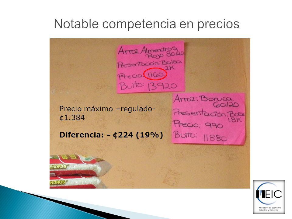 Notable competencia en precios Precio máximo –regulado- ¢1.384 Diferencia: - ¢224 (19%)