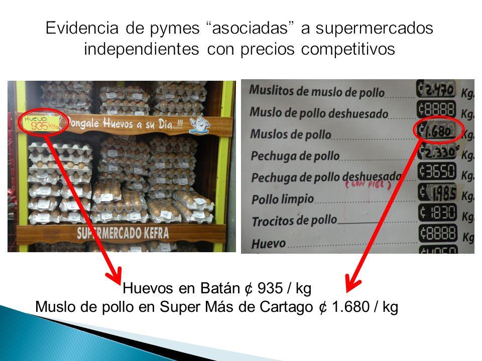 Evidencia de pymes asociadas a supermercados independientes con precios competitivos Huevos en Batán ¢ 935 / kg Muslo de pollo en Super Más de Cartago