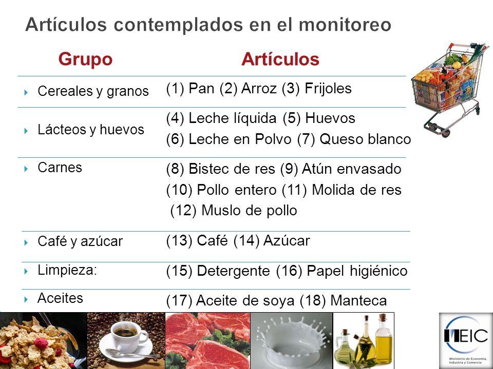 Artículos contemplados en el monitoreo Grupo Cereales y granos Lácteos y huevos Carnes Café y azúcar Limpieza: Aceites Artículos (1) Pan (2) Arroz (3)