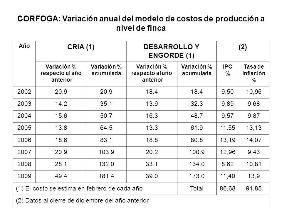 Año CRIA (1)DESARROLLO Y ENGORDE (1) (2) Variación % respecto al año anterior Variación % acumulada Variación % respecto al año anterior Variación % a