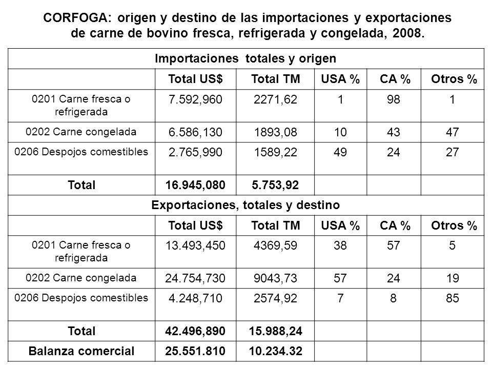 CORFOGA: origen y destino de las importaciones y exportaciones de carne de bovino fresca, refrigerada y congelada, 2008. Importaciones totales y orige