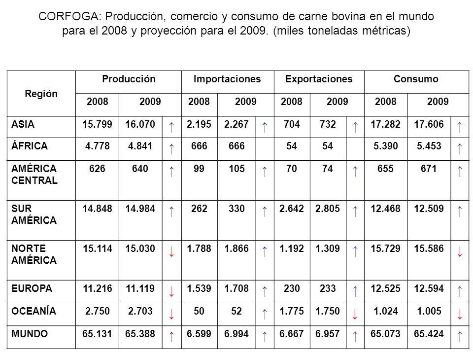 CORFOGA: Producción, comercio y consumo de carne bovina en el mundo para el 2008 (en %) Región ProducciónImportacionesExportacionesConsumo ASIA24%33%10%27% ÁFRICA7%10%1%8% AMÉRICA CENTRAL1%2%1% AMÉRICA DEL SUR23%4%40%19% NORTE AMÉRICA23%27%18%24% EUROPA17%23%3%19% OCEANÍA5%1%27%2% Países en desarrollo54%43%52%53% Países desarrollados46%57%48%47% MUNDO100%
