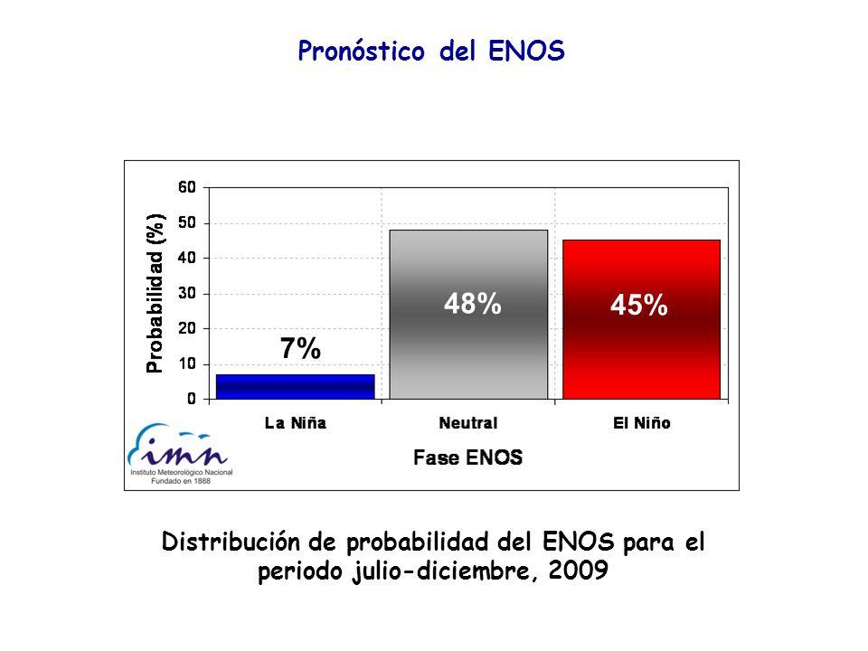 69 Pronóstico del ENOS Distribución de probabilidad del ENOS para el periodo julio-diciembre, 2009 48% 45% 7%