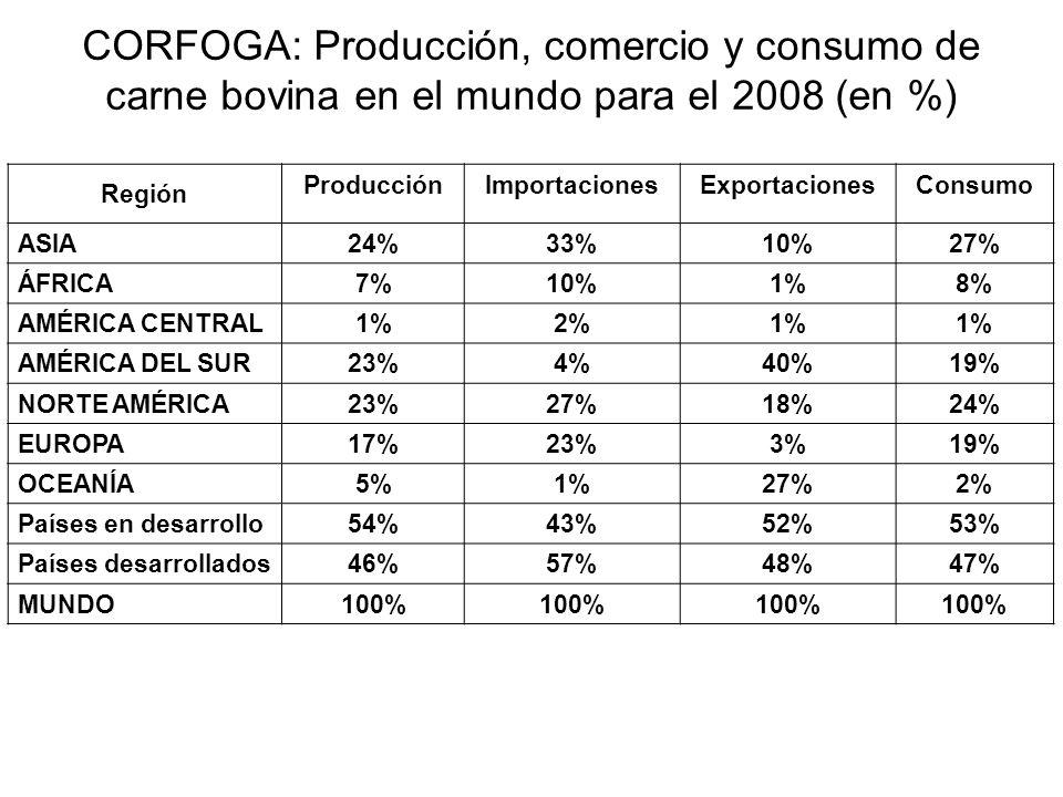 CORFOGA: Producción, comercio y consumo de carne bovina en el mundo para el 2008 (en %) Región ProducciónImportacionesExportacionesConsumo ASIA24%33%1
