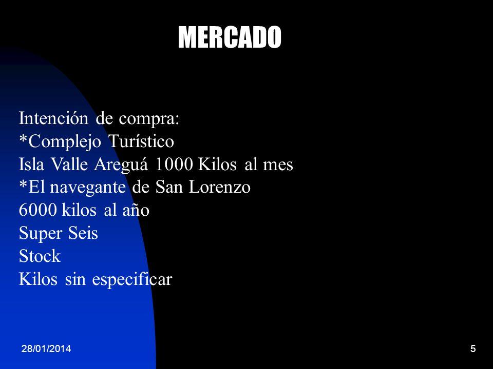 28/01/20145 MERCADO Intención de compra: *Complejo Turístico Isla Valle Areguá 1000 Kilos al mes *El navegante de San Lorenzo 6000 kilos al año Super