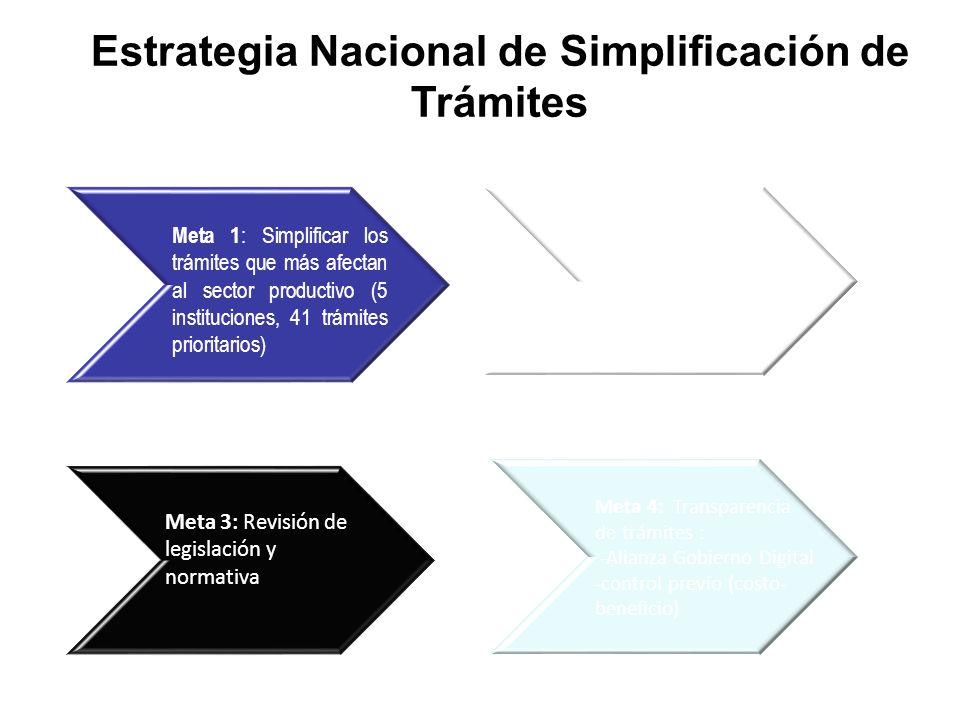 Estrategia Nacional de Simplificación de Trámites Meta 1 : Simplificar los trámites que más afectan al sector productivo (5 instituciones, 41 trámites prioritarios) Meta 2: Mejora Regulatoria Integral en el resto de las instituciones.