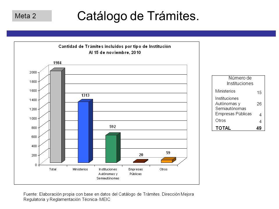 Catálogo de Trámites.