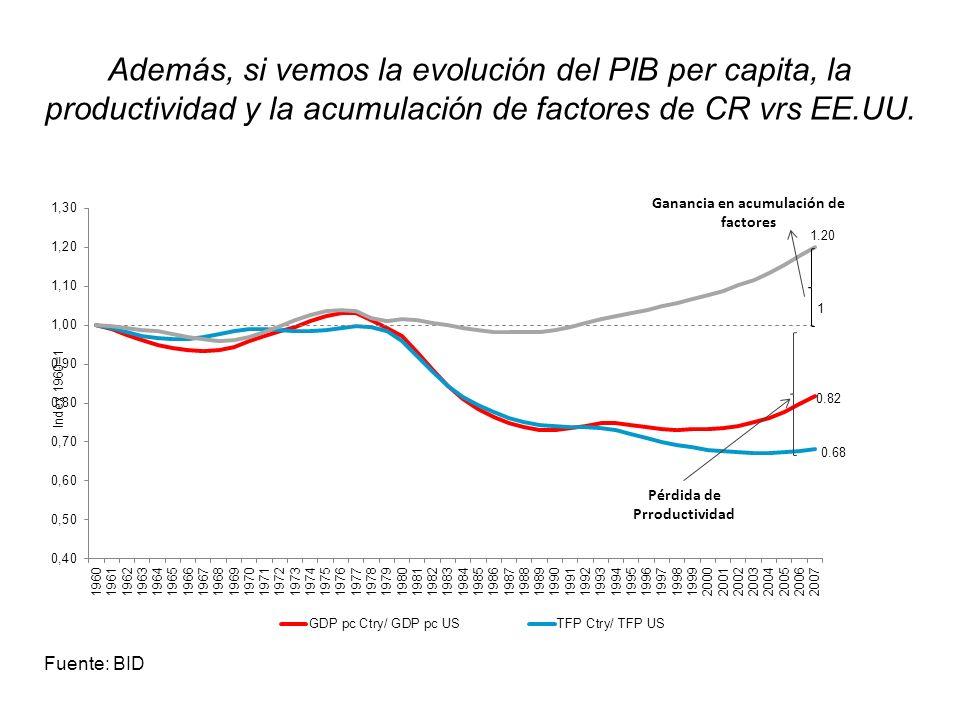 Además, si vemos la evolución del PIB per capita, la productividad y la acumulación de factores de CR vrs EE.UU.
