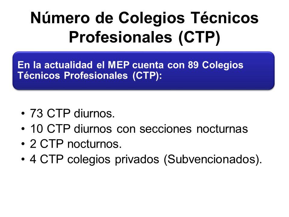 Número de Colegios Técnicos Profesionales (CTP) En la actualidad el MEP cuenta con 89 Colegios Técnicos Profesionales (CTP): 73 CTP diurnos.