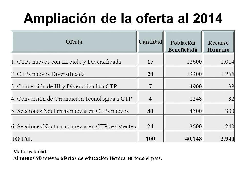 OfertaCantidad Población Beneficiada Recurso Humano 1.