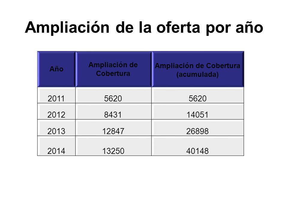 Ampliación de la oferta por año Año Ampliación de Cobertura Ampliación de Cobertura (acumulada) 20115620 2012843114051 20131284726898 20141325040148