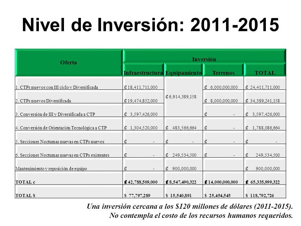 Oferta Inversión InfraestructuraEquipamientoTerrenosTOTAL 1.