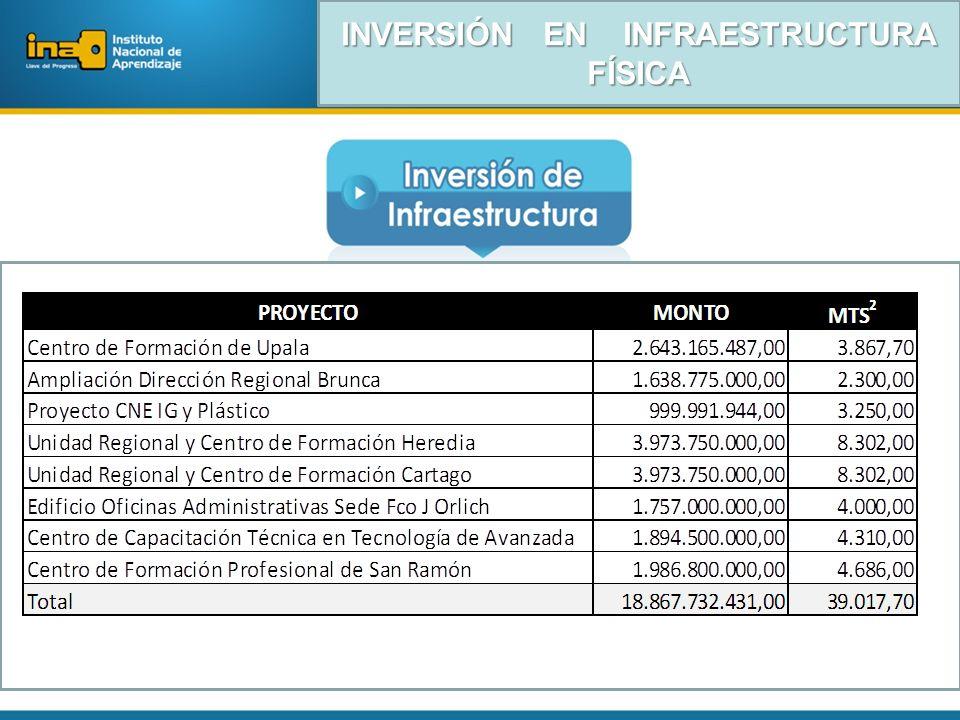 INVERSIÓN EN INFRAESTRUCTURA FÍSICA