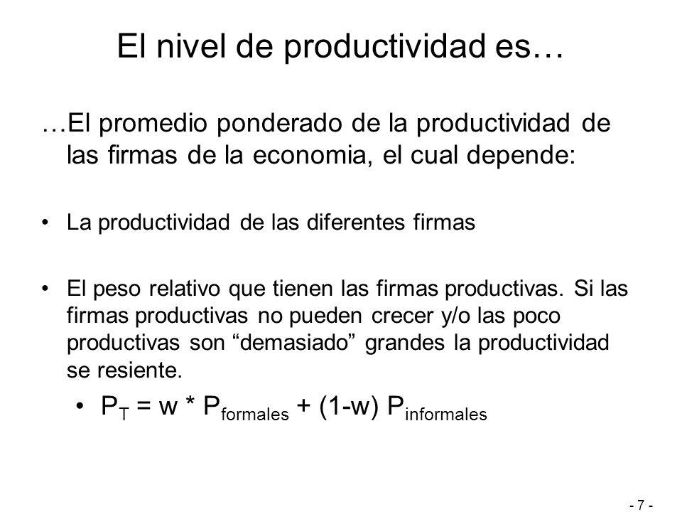 El nivel de productividad es… …El promedio ponderado de la productividad de las firmas de la economia, el cual depende: La productividad de las diferentes firmas El peso relativo que tienen las firmas productivas.