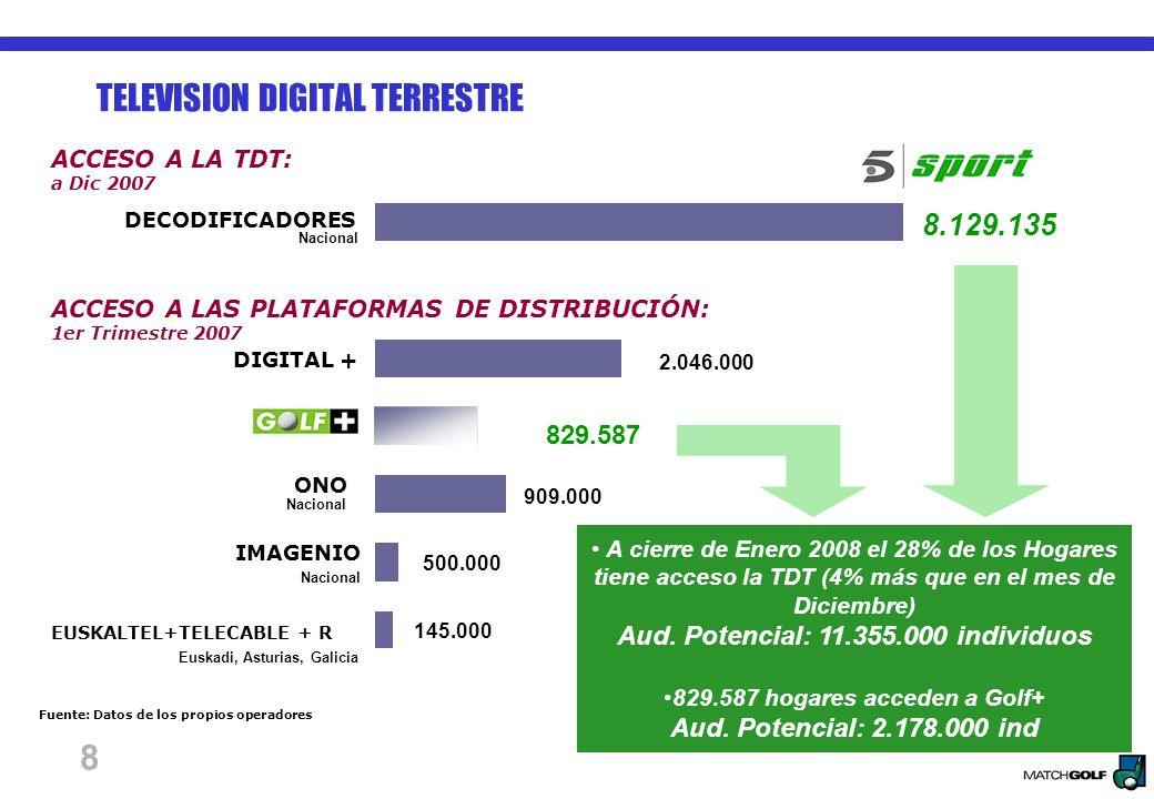 8 ACCESO A LA TDT: a Dic 2007 Fuente: Datos de los propios operadores DECODIFICADORES ONO IMAGENIO EUSKALTEL+TELECABLE + R Euskadi, Asturias, Galicia Nacional DIGITAL + Nacional 8.129.135 2.046.000 909.000 500.000 145.000 ACCESO A LAS PLATAFORMAS DE DISTRIBUCIÓN: 1er Trimestre 2007 829.587 A cierre de Enero 2008 el 28% de los Hogares tiene acceso la TDT (4% más que en el mes de Diciembre) Aud.