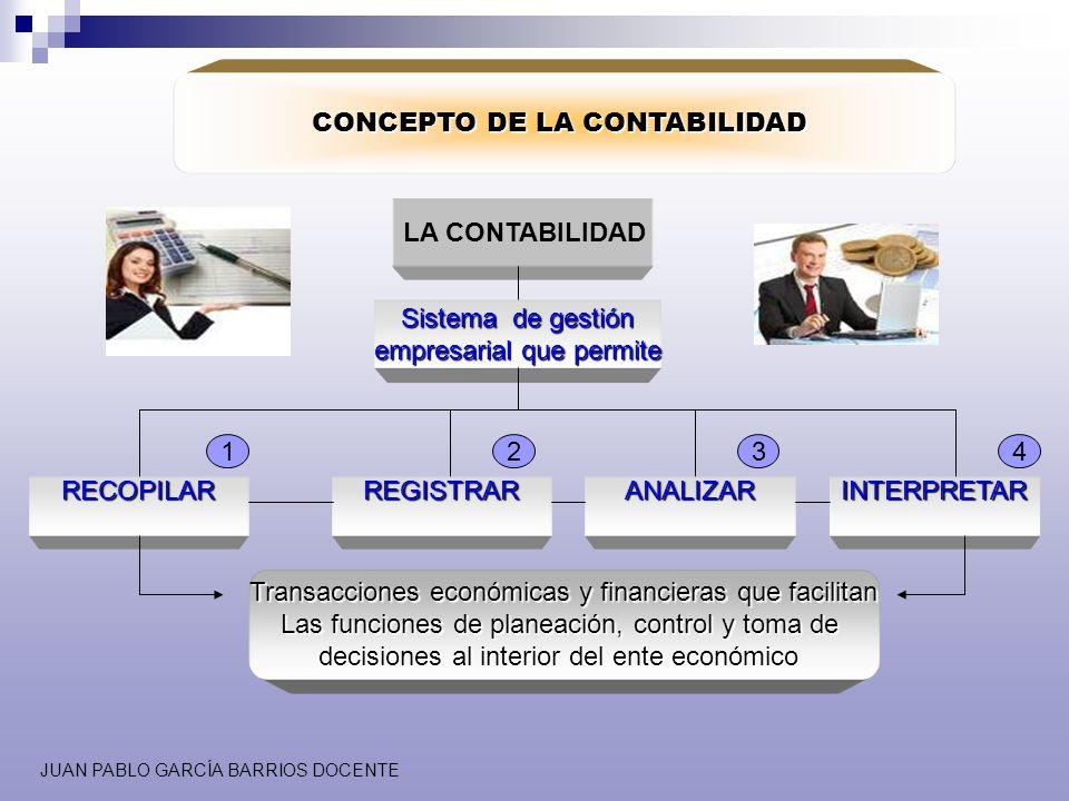 JUAN PABLO GARCÍA BARRIOS DOCENTE CONCEPTO DE LA CONTABILIDAD LA CONTABILIDAD LA CONTABILIDAD Sistema de gestión empresarial que permite RECOPILARREGI