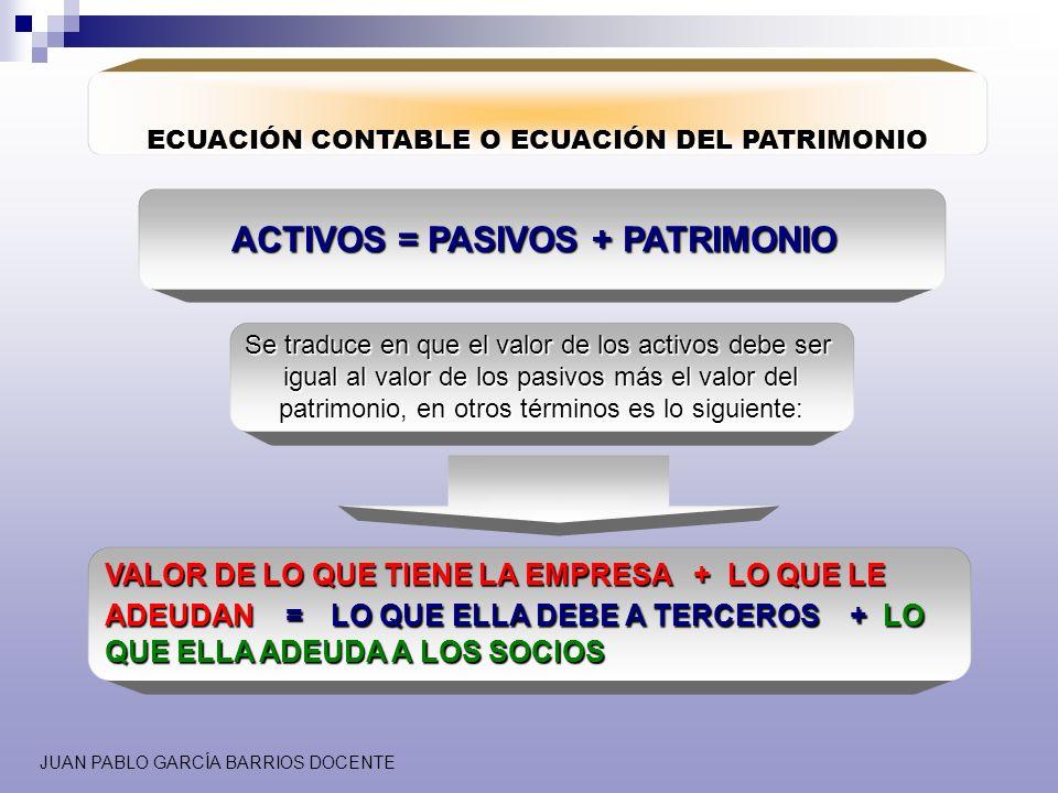 JUAN PABLO GARCÍA BARRIOS DOCENTE ECUACIÓN CONTABLE O ECUACIÓN DEL PATRIMONIO ACTIVOS = PASIVOS + PATRIMONIO Se traduce en que el valor de los activos