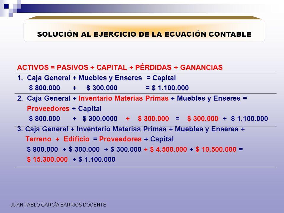 JUAN PABLO GARCÍA BARRIOS DOCENTE SOLUCIÓN AL EJERCICIO DE LA ECUACIÓN CONTABLE ACTIVOS = PASIVOS + CAPITAL + PÉRDIDAS + GANANCIAS 1. Caja General + M