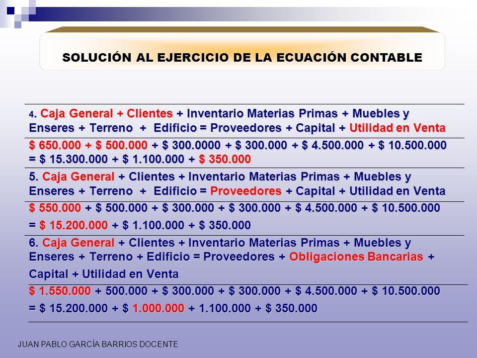 JUAN PABLO GARCÍA BARRIOS DOCENTE SOLUCIÓN AL EJERCICIO DE LA ECUACIÓN CONTABLE 4. Caja General+ Clientes + Inventario Materias Primas + Muebles y Ens