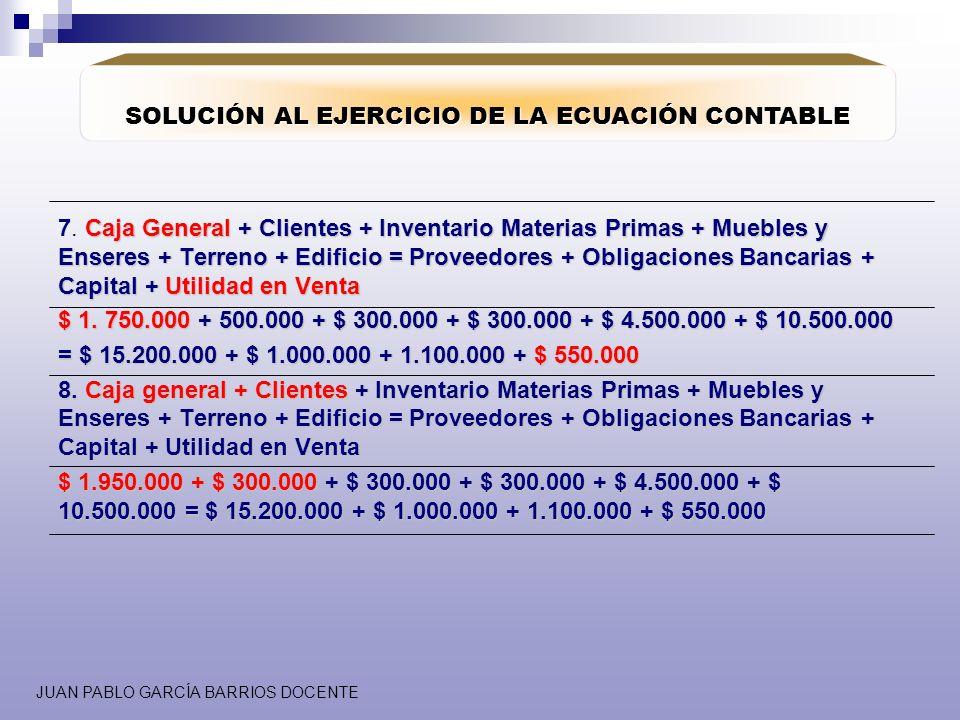 JUAN PABLO GARCÍA BARRIOS DOCENTE SOLUCIÓN AL EJERCICIO DE LA ECUACIÓN CONTABLE Caja General + Clientes + Inventario Materias Primas + Muebles y Enser