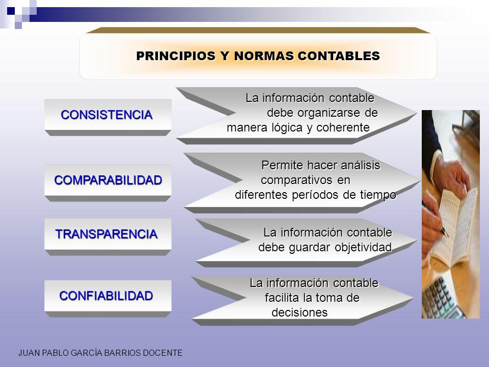 JUAN PABLO GARCÍA BARRIOS DOCENTE PRINCIPIOS Y NORMAS CONTABLES CONSISTENCIA La información contable La información contable debe organizarse de debe