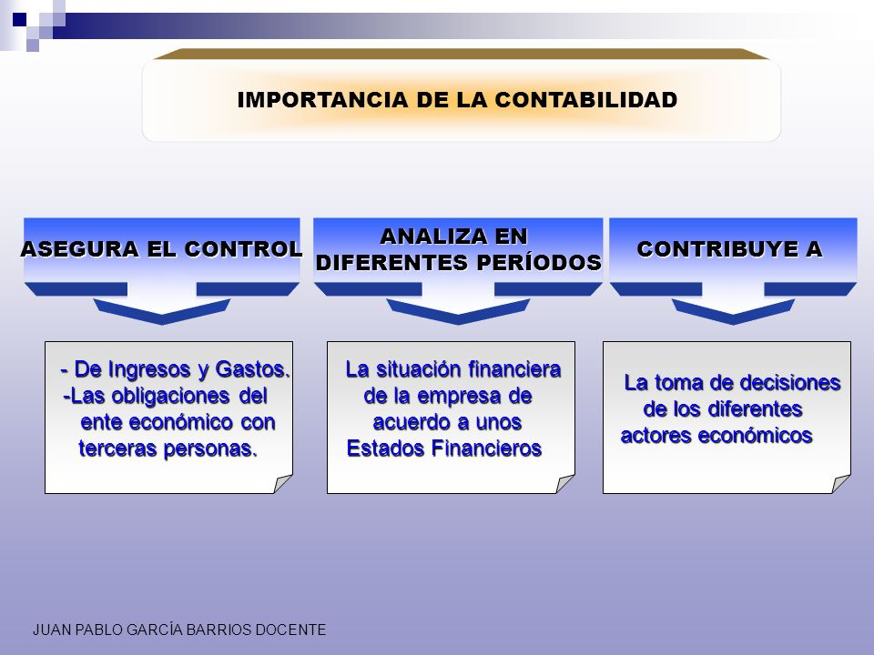 JUAN PABLO GARCÍA BARRIOS DOCENTE IMPORTANCIA DE LA CONTABILIDAD ASEGURA EL CONTROL ANALIZA EN DIFERENTES PERÍODOS CONTRIBUYE A - De Ingresos y Gastos