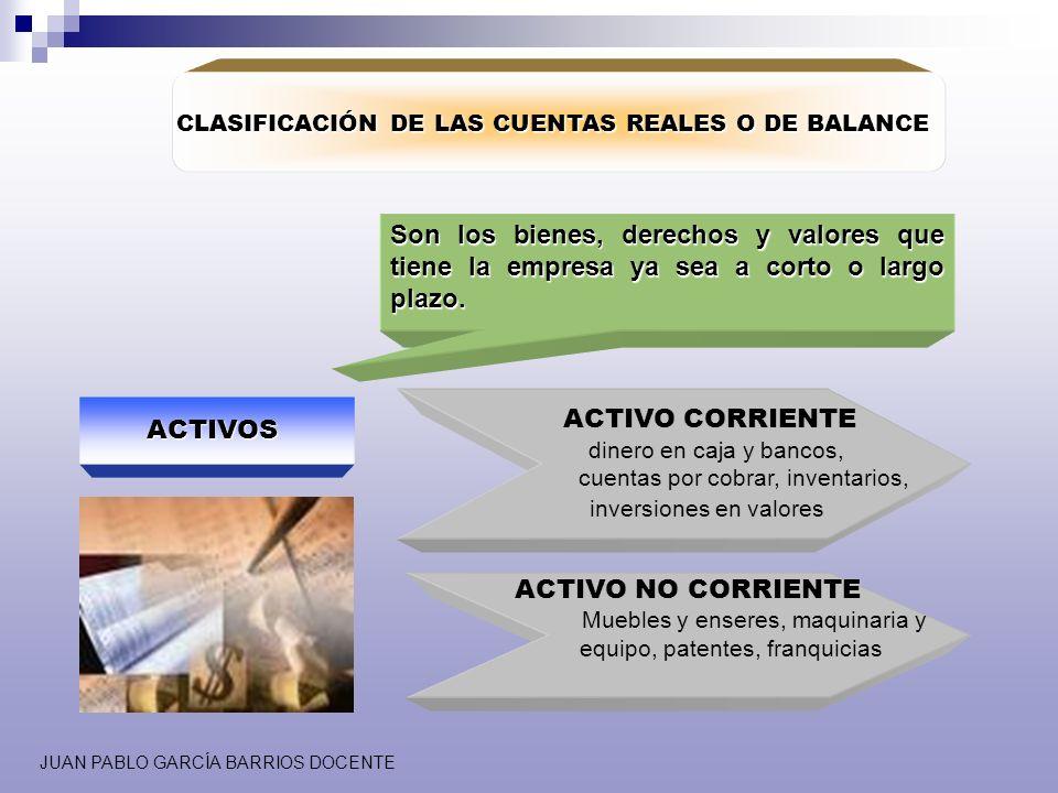 JUAN PABLO GARCÍA BARRIOS DOCENTE CLASIFICACIÓN DE LAS CUENTAS REALES O DE BALANCE Son los bienes, derechos y valores que tiene la empresa ya sea a co