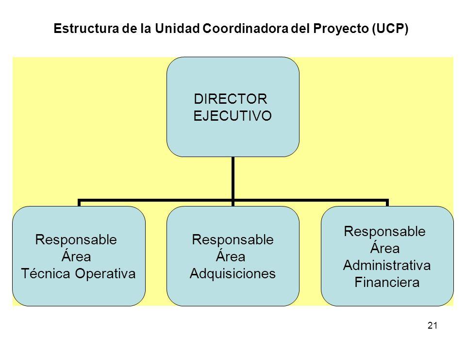 21 Estructura de la Unidad Coordinadora del Proyecto (UCP) DIRECTOR EJECUTIVO Responsable Área Técnica Operativa Responsable Área Adquisiciones Respon