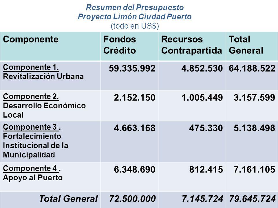 7 Resumen del Presupuesto Proyecto Limón Ciudad Puerto (todo en US$) ComponenteFondos Crédito Recursos Contrapartida Total General Componente 1. Revit