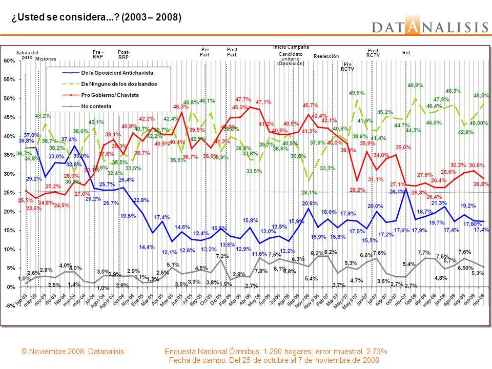 ¿Usted se considera...? (2003 – 2008) Salida del paro Pre - RRP Post- RRP Pre Parl. Post Parl. Misiones Inicio Campaña Candidato unitario (Oposición)