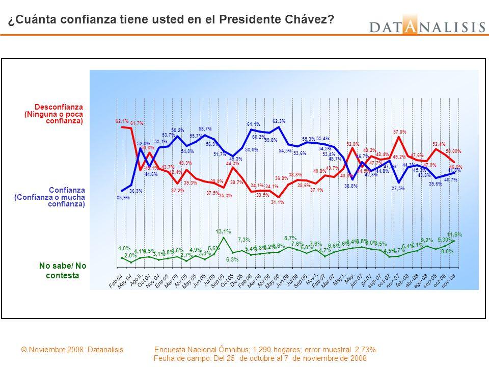 ¿Cuánta confianza tiene usted en el Presidente Chávez? Desconfianza (Ninguna o poca confianza) Confianza (Confianza o mucha confianza) No sabe/ No con