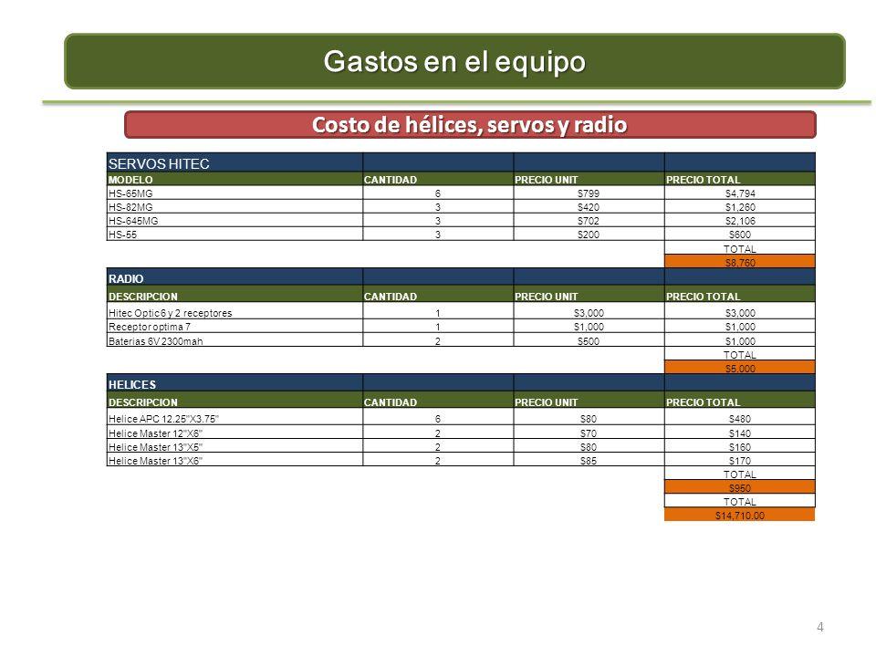 4 Gastos en el equipo Costo de hélices, servos y radio SERVOS HITEC MODELOCANTIDADPRECIO UNITPRECIO TOTAL HS-65MG6$799$4,794 HS-82MG3$420$1,260 HS-645