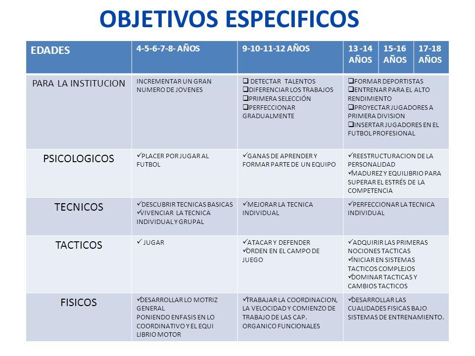 OBJETIVOS ESPECIFICOS EDADES 4-5-6-7-8- AÑOS9-10-11-12 AÑOS13 -14 AÑOS 15-16 AÑOS 17-18 AÑOS PARA LA INSTITUCION INCREMENTAR UN GRAN NUMERO DE JOVENES