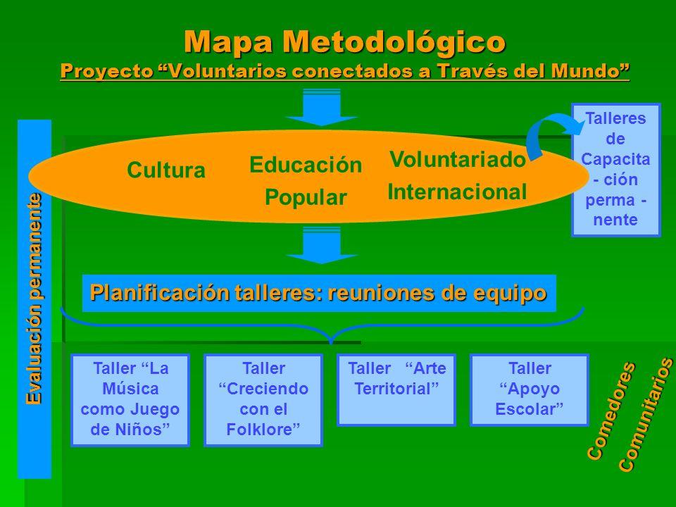 Talleres de Capacita - ción perma - nente Evaluación permanente Mapa Metodológico Proyecto Voluntarios conectados a Través del Mundo Cultura Voluntari