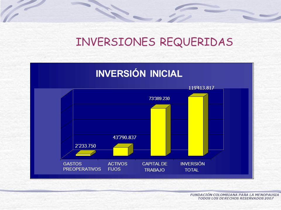 INVERSIONES REQUERIDAS FUNDACIÓN COLOMBIANA PARA LA MENOPAUSIA TODOS LOS DERECHOS RESERVADOS 2007