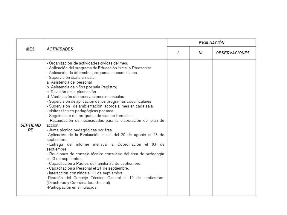 MESACTIVIDADES EVALUACIÓN LNLOBSERVACIONES SEPTIEMB RE - Organización de actividades cívicas del mes. - Aplicación del programa de Educación Inicial y